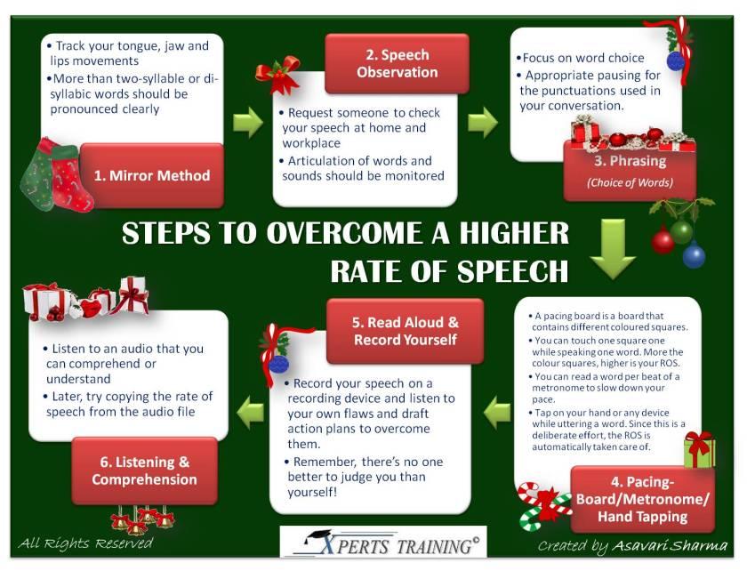 rate-of-speech